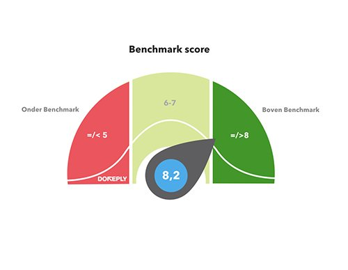 Benchmark een effect indicator