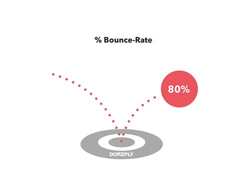bounce rate online service