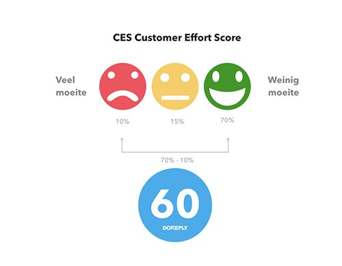 CES Customer effort