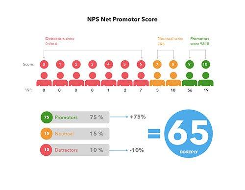 NPS Net Promotor Score