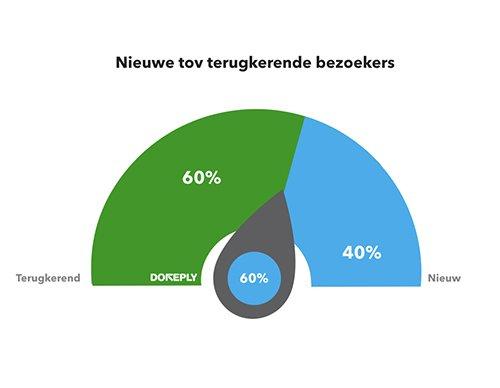 % Herhaalbezoek