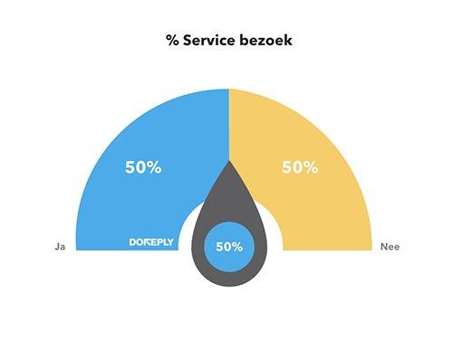 % service bezoek