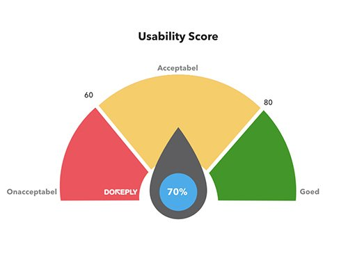 Usability SUS Score