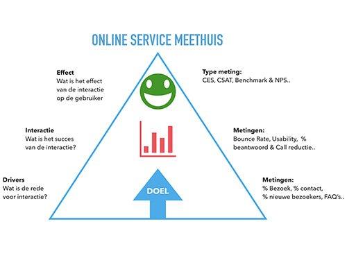 Online Service besturing